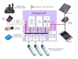Vinduino, a wine grower's water saving project