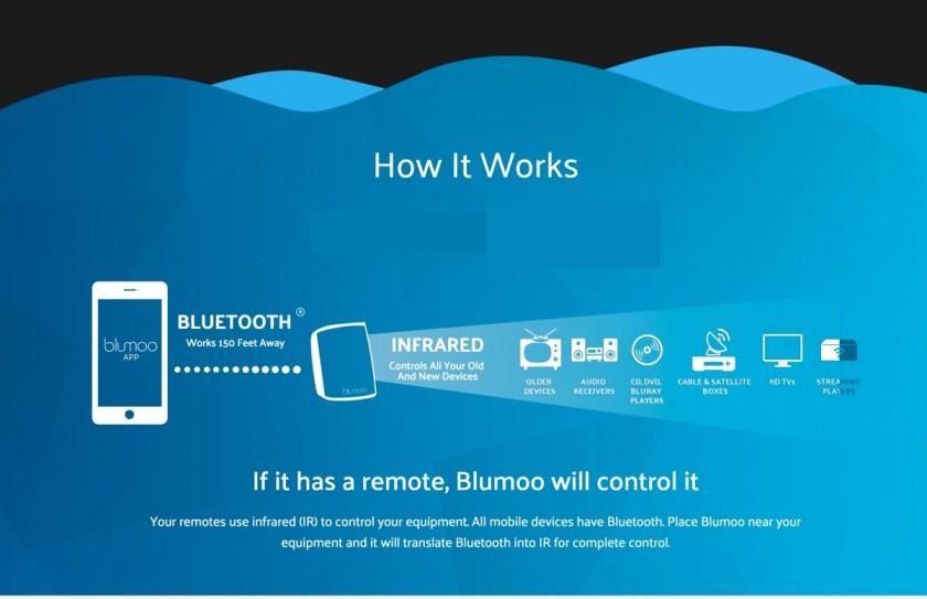 smart remote working