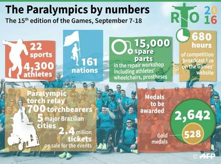 About 1.5 million tickets have been sold for the Paralympics, and organizers say they expect to sell the remaining million ( AFP )