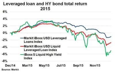 Leveraged loans end 2015 in the red