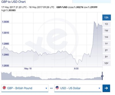 Pound to dollar exchange rate: Sterling hits seven month high after strong UK retail sales ...