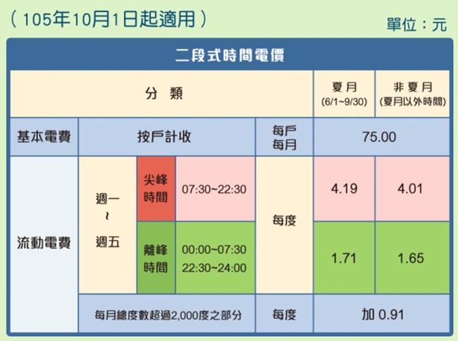 170224 電價計算, 台電電力公司 (3)