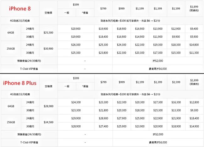 170918 iPhone 8 申辦費率-台灣之星電信小