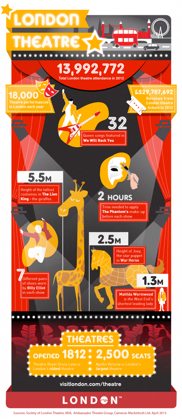 London Theatre facts and figures