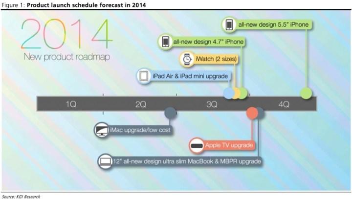 grafico lançamento apple 2014 showmetech