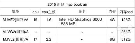 macbookairchart