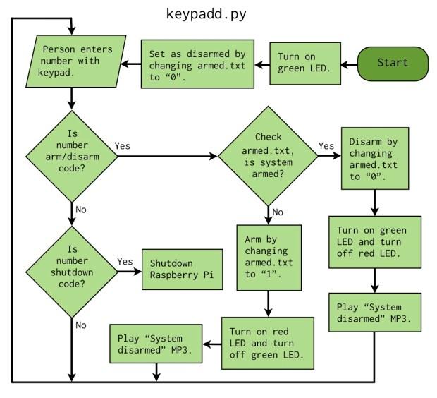 keypadd.py Flowchart
