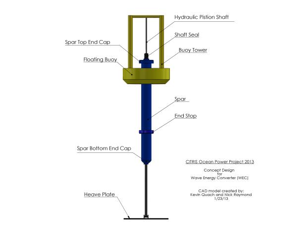 Initial WEC concept design.
