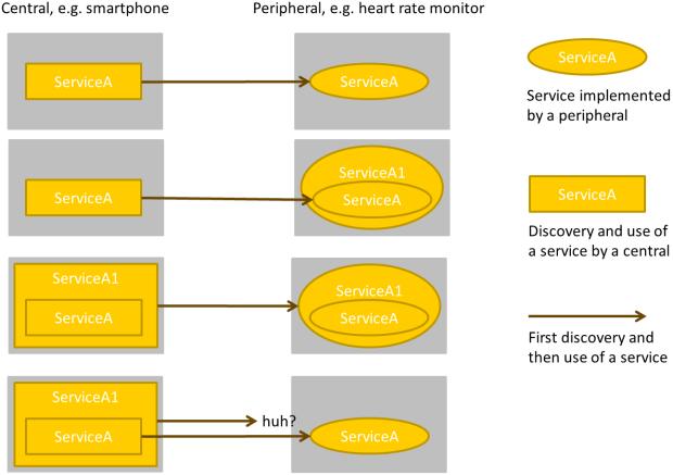 Compatibility scenarios