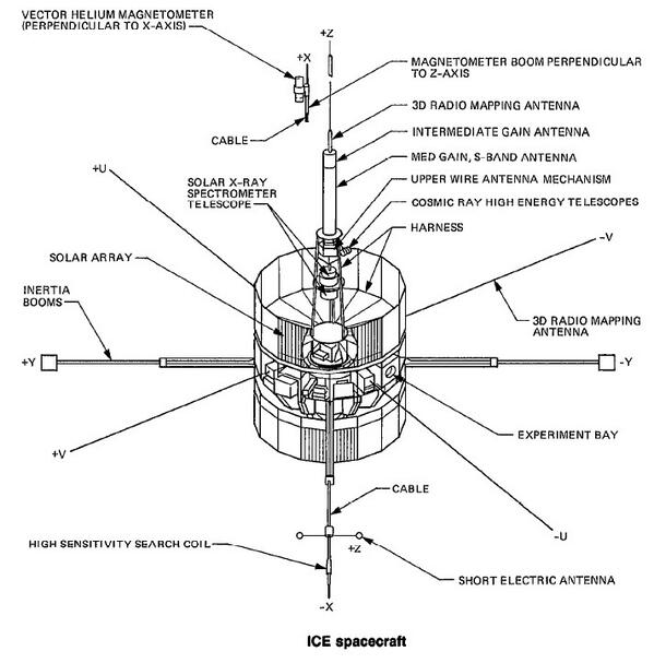 The instrumentation carried by the ISEE-3 spacecraft.