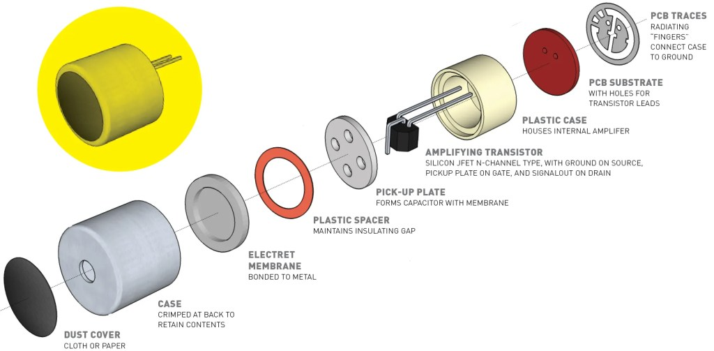Exploded view of a common two-lead electret microphone intended for through-hole mounting.