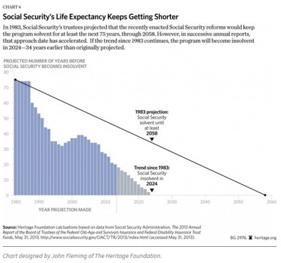 Chart: Social Security to Become Insolvent Far Earlier Than Expected | MRCTV