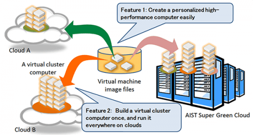 Virtual cluster-type computer built on different clouds