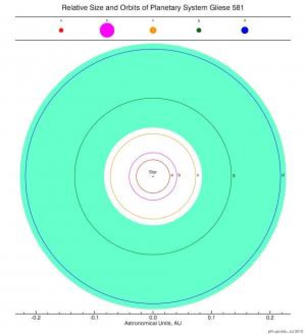 Cinque pianeti extrasolari abitabili potenziali ora