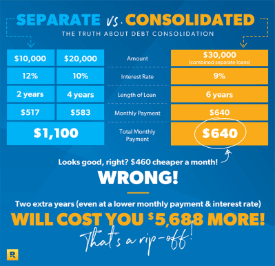 The Truth About Debt Consolidation | DaveRamsey.com