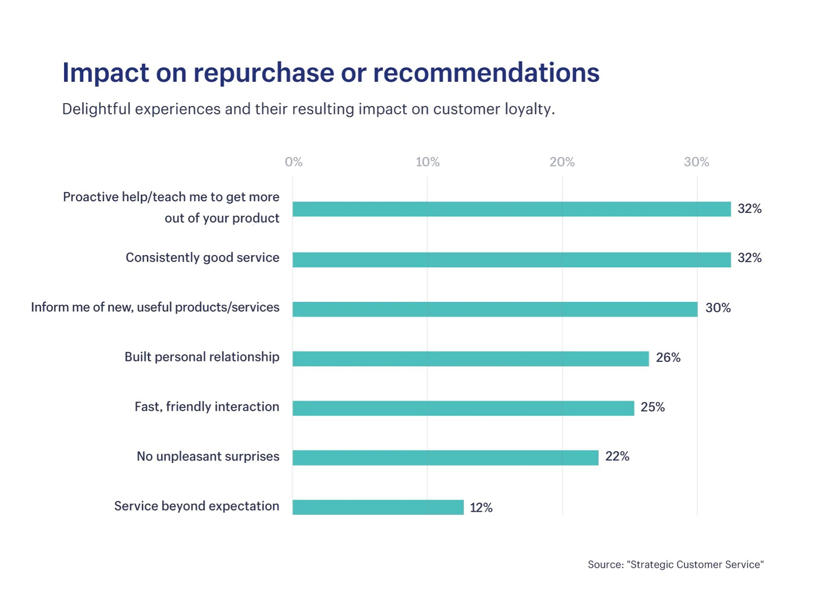 What is Customer Retention? 5 Strategies to Keep Customers