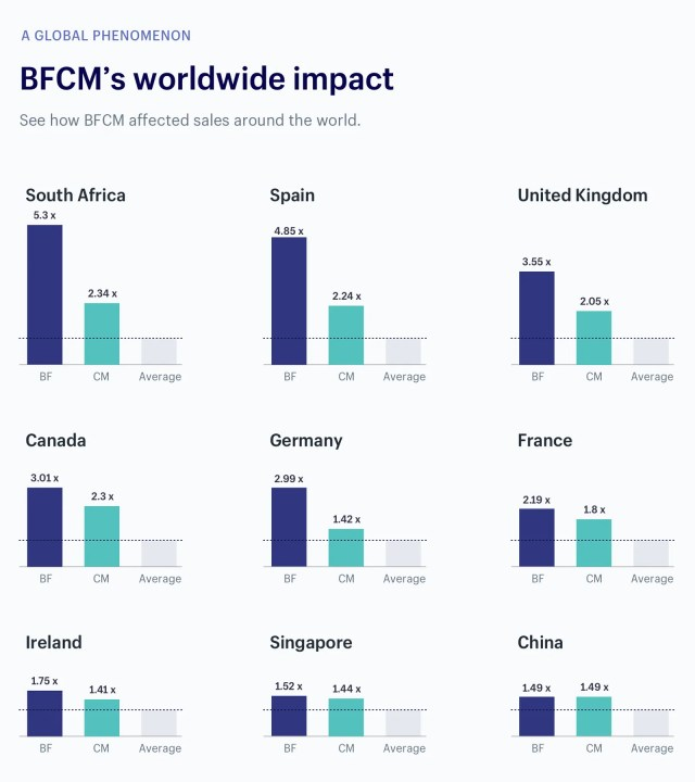 black friday cyber monday worldwide growth