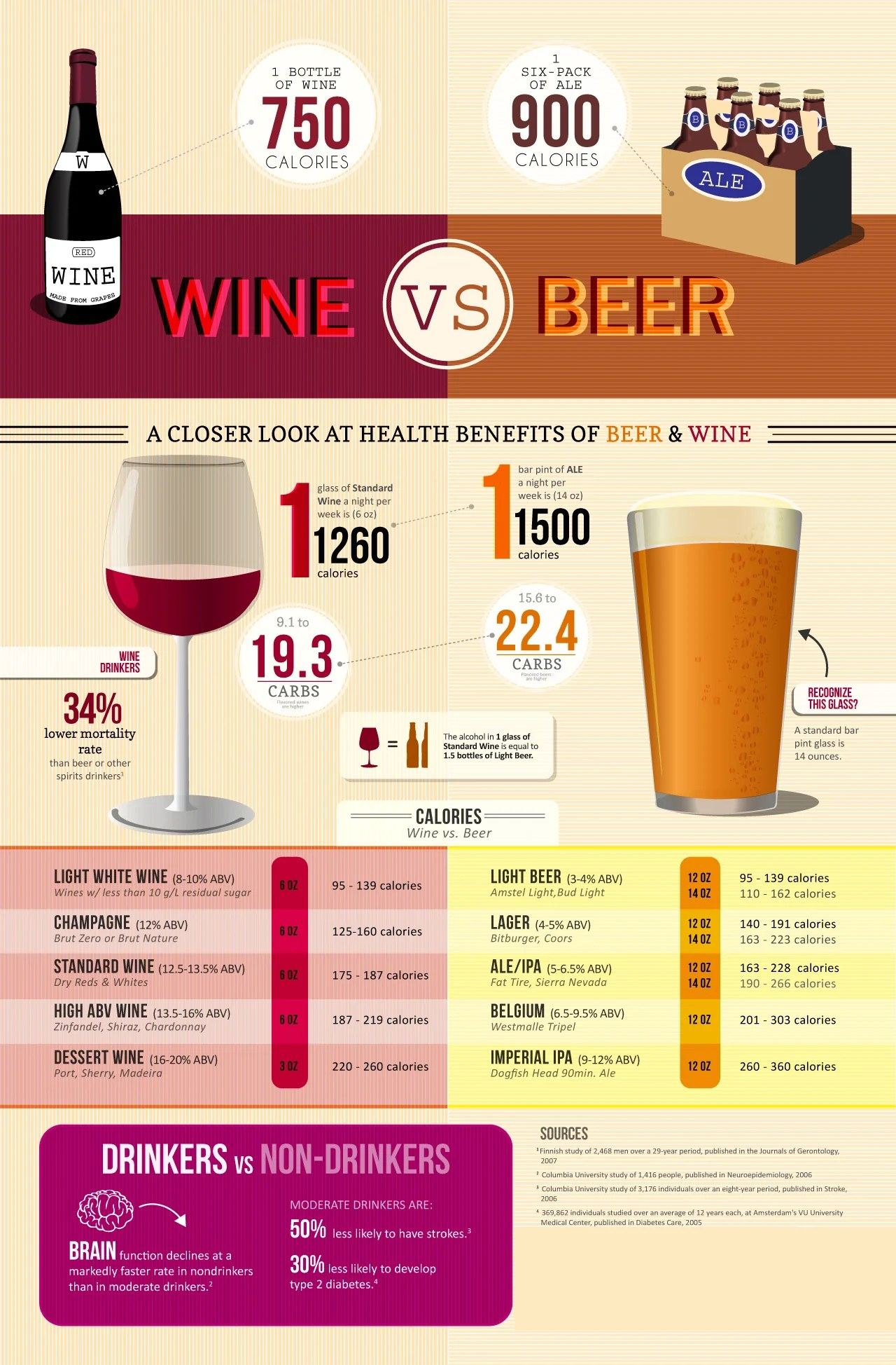 Nifty Including Actualcalories Wine Vs You Will Never Look At A Pint Glass Calories Take A Closer Look At Health Benefits Wine Vs Beer De Wine Spot Curated Small nice food Calories In Whiskey