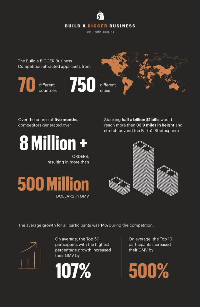 Build a BIGGER Business By The Numbers