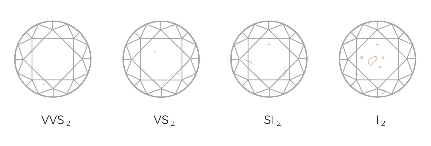 Precious Diamond Clarity Diagrams Diamond Clarity Scale Diamond Clarity Chart Miadonna Diamondarticlesdiamond Chartsp Diamond Clarity Chart Letters wedding diamonds Diamond Clarity Chart