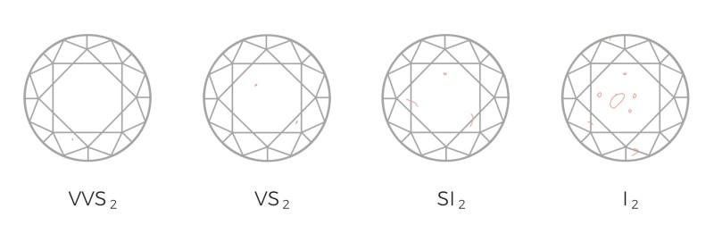 Large Of Diamond Clarity Chart