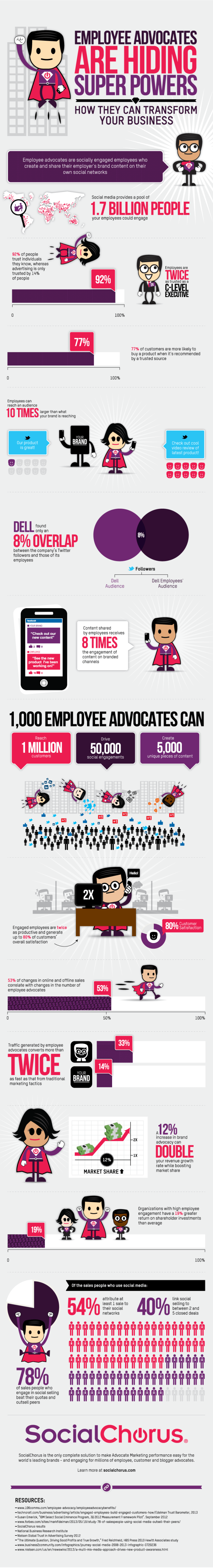 Employee Advocates are Hiding Super Powers Infographic by @socialchorus