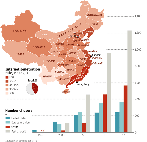 The Economist's Infographics of the Internet diffusion in China