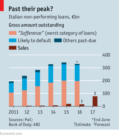 Cleaning up: The life and times of an Italian non-performing loan | The Economist