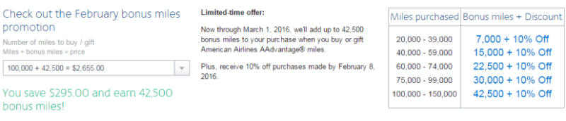 Between the mileage bonus and the 10% off, you can buy miles as low as 2.02 cents per mile.