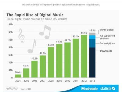 Digital Music Evolution Charts : Digital Music Revenue