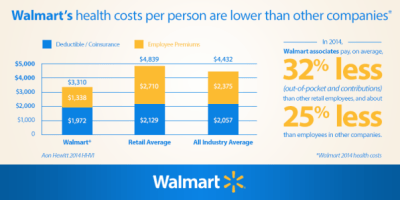 Tens of thousands of Walmart workers are about to lose their health insurance — and it's good ...