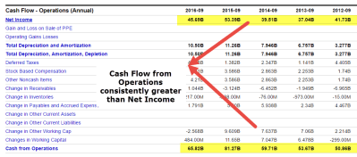 Cash flow from Operations | Formula, Calculations & Examples