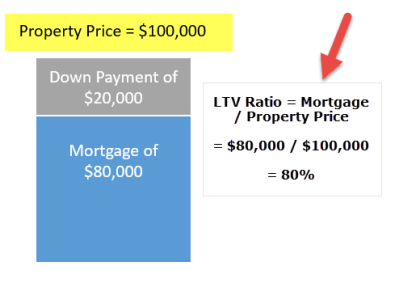 Loan to Value Ratio - LTV | Formula | Examples and Calculation