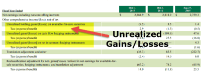 Unrealized Gains (Losses) | Examples & Accounting for Unrealized Gains/Losses
