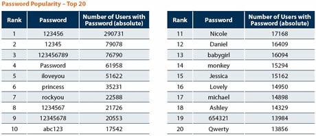 passwords comunes Contraseñas mas comunes, reporte gratuito