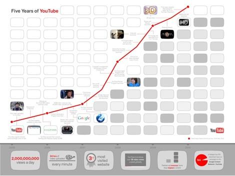 YouTube Timeline Cinco años de YouTube