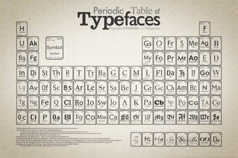 tabla periodica tipografias letras Tabla periodica de las tipografías