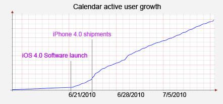 calendario yahoo iphone Sincronizar calendario yahoo y contactos en iPhone