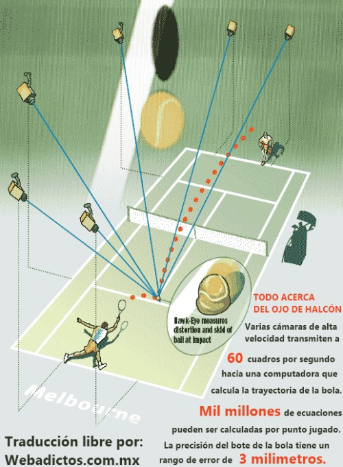 ojo de halcon tenis ¿Cómo funciona el Ojo de Halcón en el Tenis?