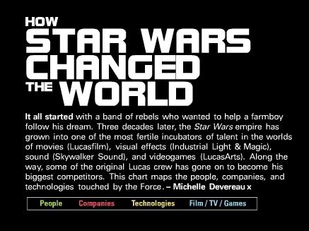 Captura de pantalla 2011 02 24 a las 20.54.23 La influencia que ha tenido Star Wars en el mundo [Infografía]