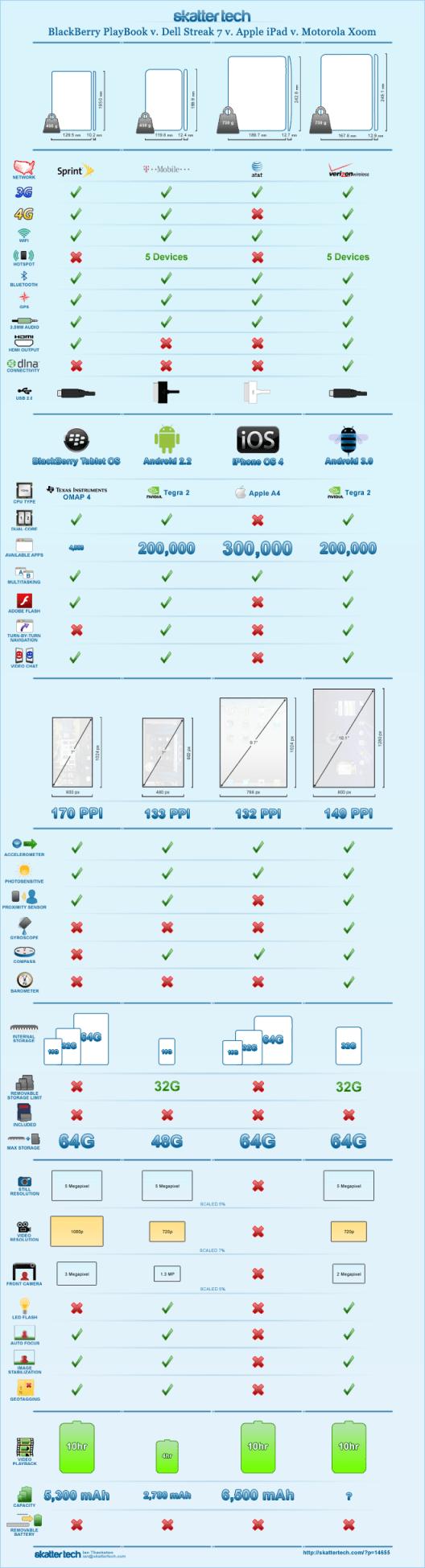 comparativa tablets datos Tabla comparativa de las mejores Tablets en el mercado
