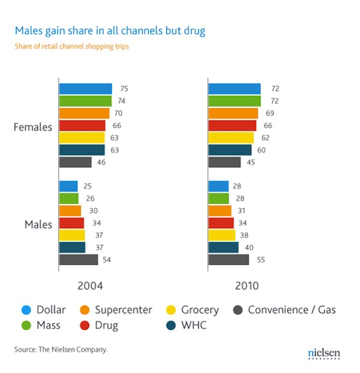 ¿Quién compra más, los hombres o las mujeres?