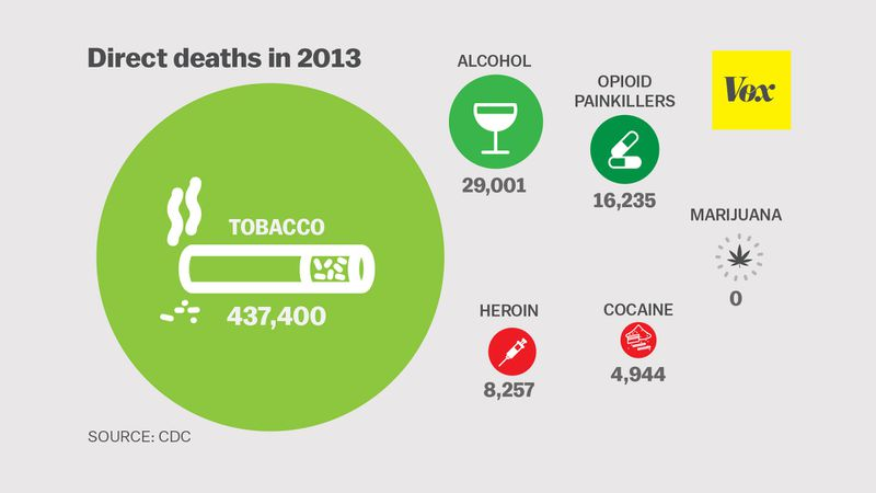 Chart showing tobacco causes more deaths than alcohol or drugs.