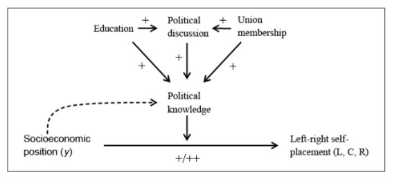 """Source: Iversen and Soskice, """"Information, Inequality, and Mass Polarization: Ideology in Advanced Democracies"""""""