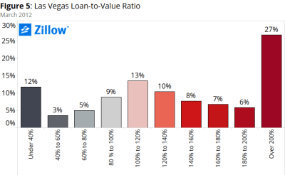 Negative Equity in Las Vegas: Deep, and Durable - Zillow Research