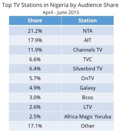 Nigeria-ratings-3-1