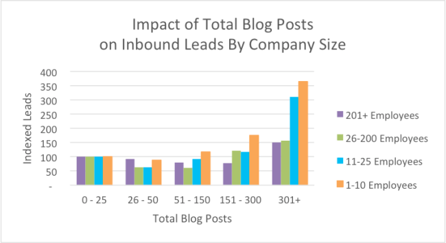 Impact of Total Blog Posts on Inbound Leads by Company Size