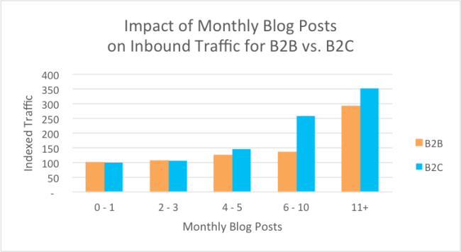 Impact of Monthly Blog Posts on Inbound Traffic for B2B vs. B2C