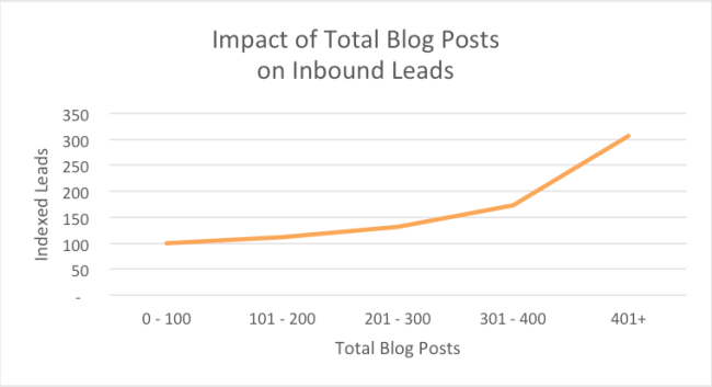 Impact of Total Bog Posts on Inbound Leads