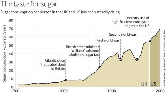 Evolución del consumo de azúcar